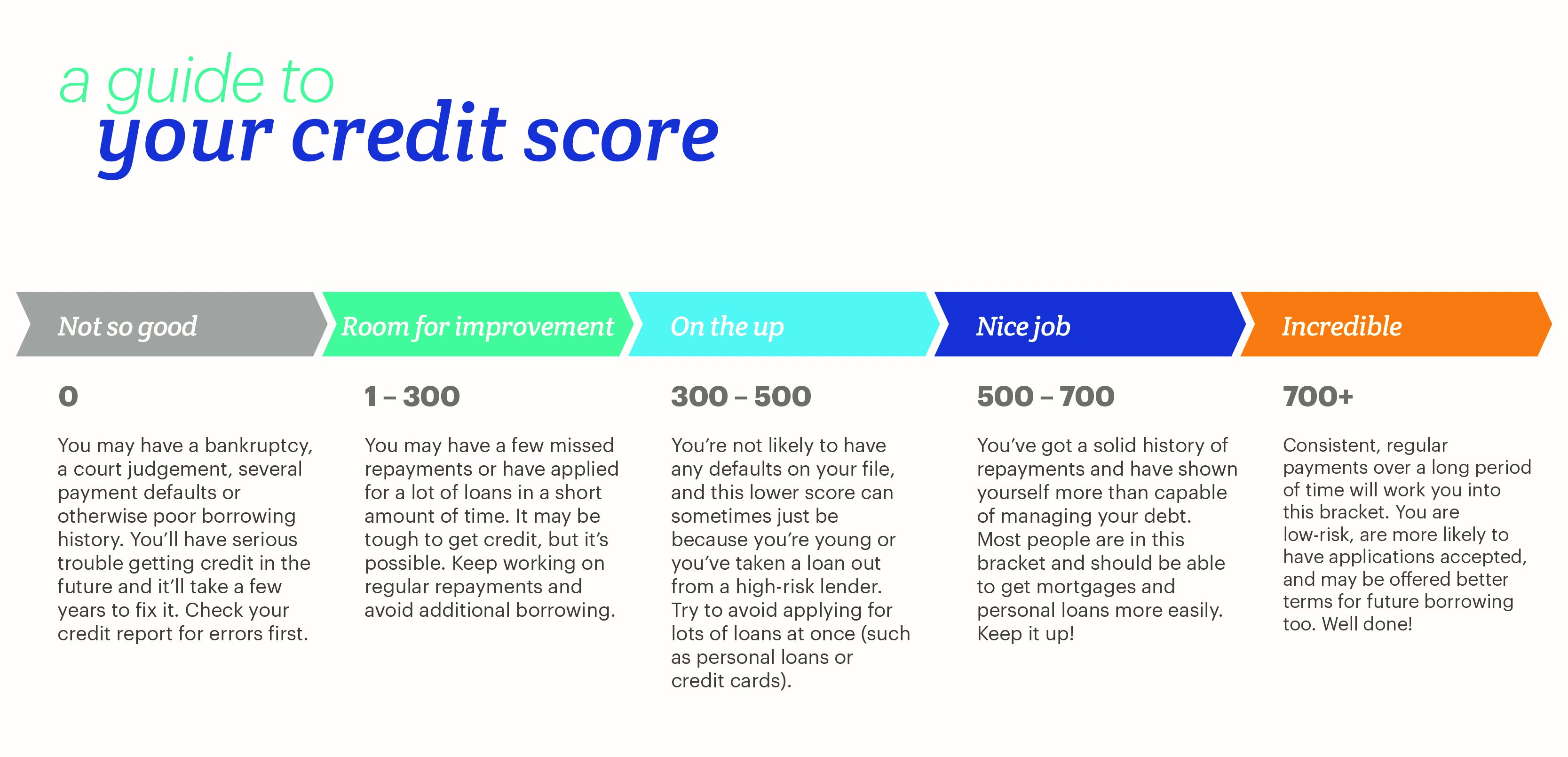 What S A Good Credit Score And Why Does It Matter